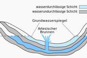 Prinzip arteschischer Brunnen